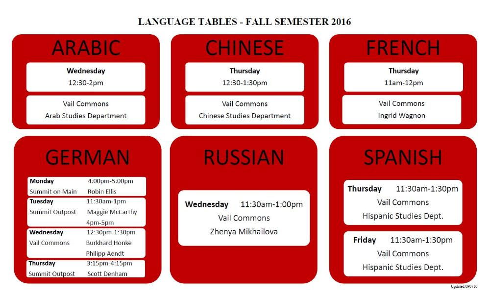 Language tables - Fall 16